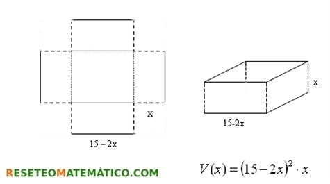 Fórmula del volumen de la caja en función del lado del recorte. Proyecto de investigación en Matemáticas: volumen y gráficas.