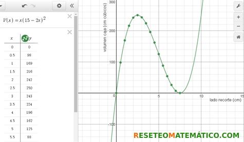 Tabla y gráficas correspondientes a la fórmula del volumen. Proyecto de investigación en Matemáticas: volumen y gráficas.