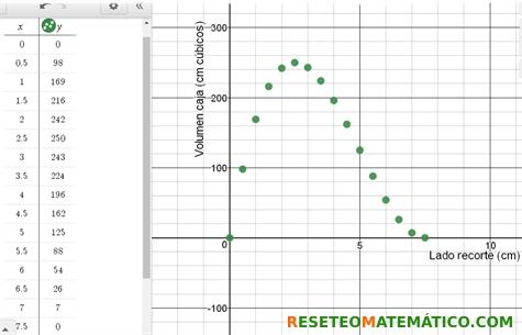 Tabla y gráfica con la variación del volumen de la caja en función del lado del recorte. Proyecto de investigación en Matemáticas: volumen y gráficas.